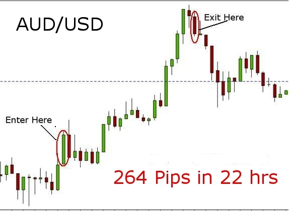tips to succeed in Forex trading | Finance | Pinterest | Tips